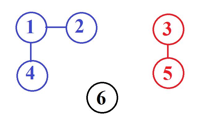 Reprezentare graf problema dfs