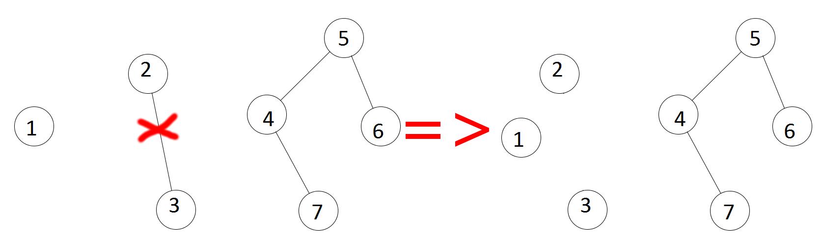 Un exemplu pentru a intelege mai bine notiunea de graf partial