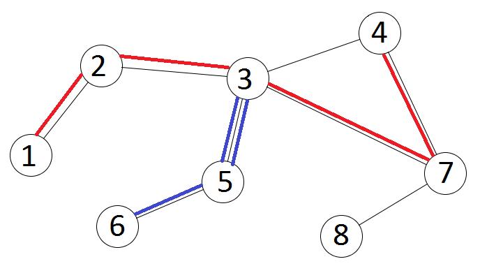Un exemplu de graf ce contine mai multe tipuri de lanturi