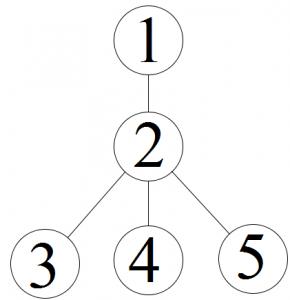 Rezolvare Subiectul 2 - Problema 4 - Reprezentare grafica