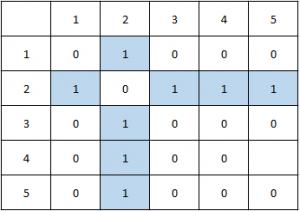 Rezolvare Subiectul 2 - Problema 4 - Matrice de adiacenta