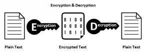 criptografia: criptare si decriptare