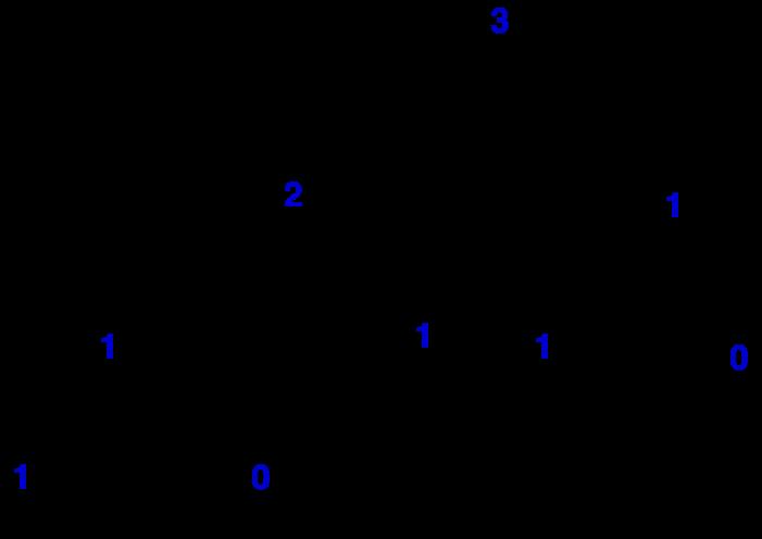 Sirul lui Fibonacci recursiv