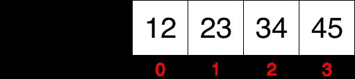 Tablouri unidimensionale - accesarea unui element