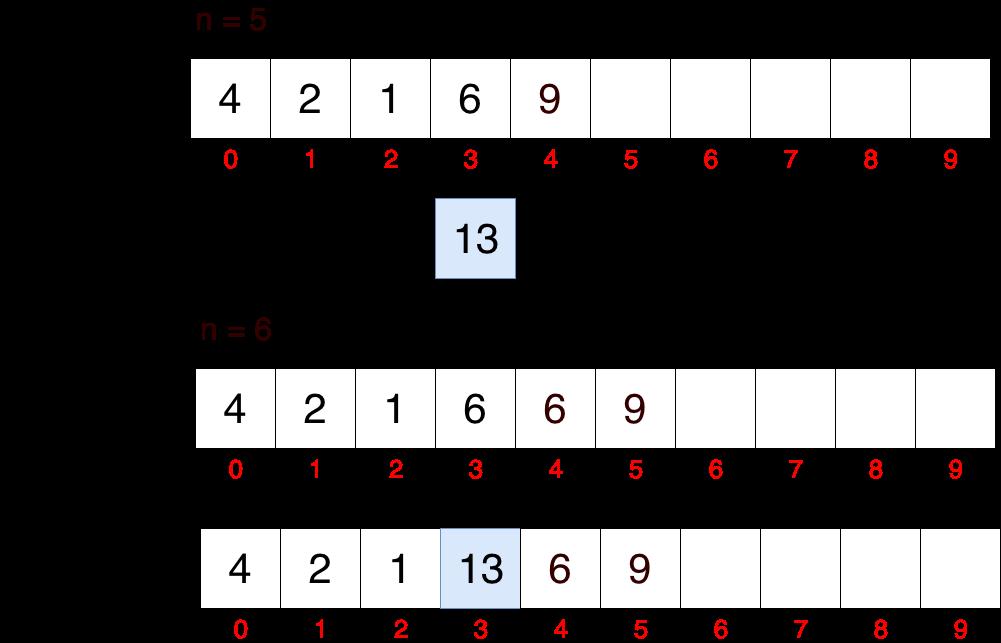Tablouri unidimensionale - inserarea unui element