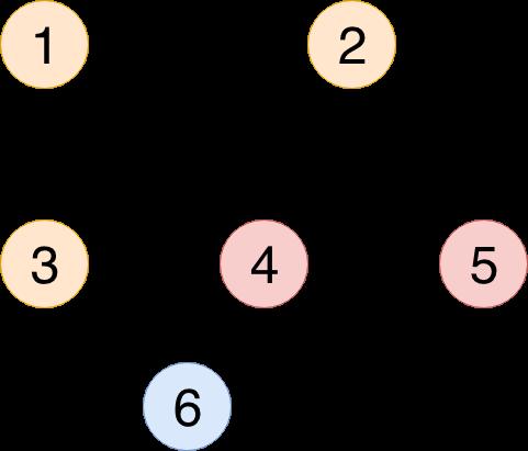 Componente Conexe