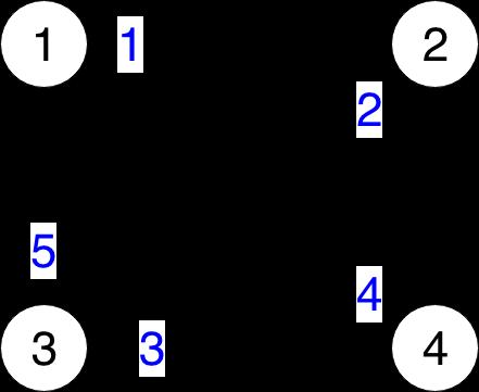 Ciclu eulerian